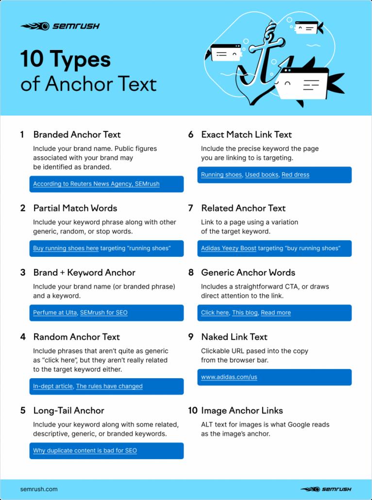 Jenis jenis anchor text